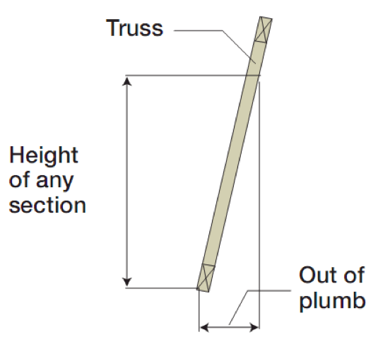 similarly no part of the truss should be out of plumb by more than