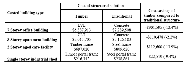 1505 May Costs of timber image